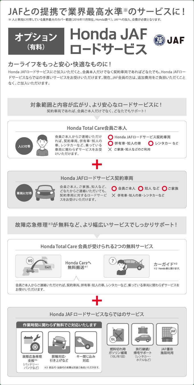 ※ 人と車両に付帯している業界最大のカバー範囲(2016年11月現在。Honda調べ)。 JAFへの加入、会費が必要となります。 JAFとの提携で業界最高水準※のサービスに!オプション(有料)Honda JAFロードサービスHonda JAFロードサービスにご加入いただくと、会員本人だけでなく契約車両であればどなたでも、Honda JAFロードサービスならではの手厚いサービスをお受けいただけます。現在、JAF会員の方は、追加費用をご負担いただくことなく、ご加入いただけます。カーライフをもっと安心・快適なものに!対象範囲と内容が広がり、より安心なロードサービスに!契約車両であれば、会員ご本人だけでなく、どなたでもサポート!人に付帯Honda Total Care会員ご本人ご家族・知人などのご利用レンタカー など併有車・知人の車Honda JAFロードサービス契約車両会員ご本人からご連絡いただければ、契約車両、併有車・知人の車、レンタカーなど、乗っている車両に関わらずサービスをお受けいただけます。Honda JAFロードサービス契約車両会員ご本人、ご家族、知人など、どなたからご連絡いただいても、契約車両に対するロードサービスをお受けいただけます。ご家族知人 など会員ご本人故障応急修理※3が無料など、より幅広いサービスでしっかりサポート!Honda Total Care会員が受けられる2つの無料サービスHonda Carsへ無料搬送※1カーガイド※2※2  Honda車に限ります。会員ご本人からご連絡いただければ、契約車両、併有車・知人の車、レンタカーなど、乗っている車両に関わらずサービスをお受けいただけます。Honda JAFロードサービスならではのサービス作業時間に関わらず無料でご対応いたします故障応急修理全般※3(バッテリー・パンクなど)脱輪対応・引き上げなどキー閉じ込み対応※3  部品代・油脂代の実費は別途ご負担いただきます。燃料切れ時ガソリン補填(10L/年1回)旅行継続/帰宅サポート(レンタカー・ホテルなど)JAF優待施設利用